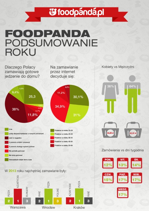 BLOG POSbistro - raport Foodpanda